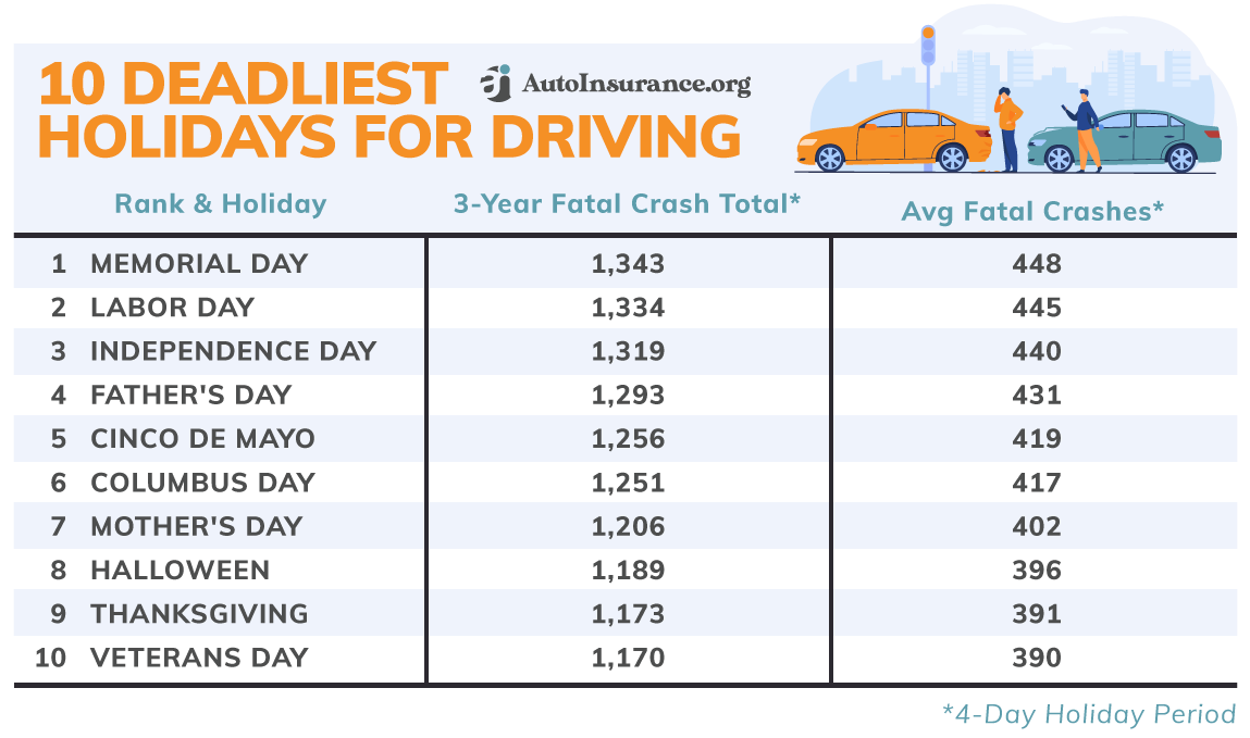 Deadliest Holidays for Driving