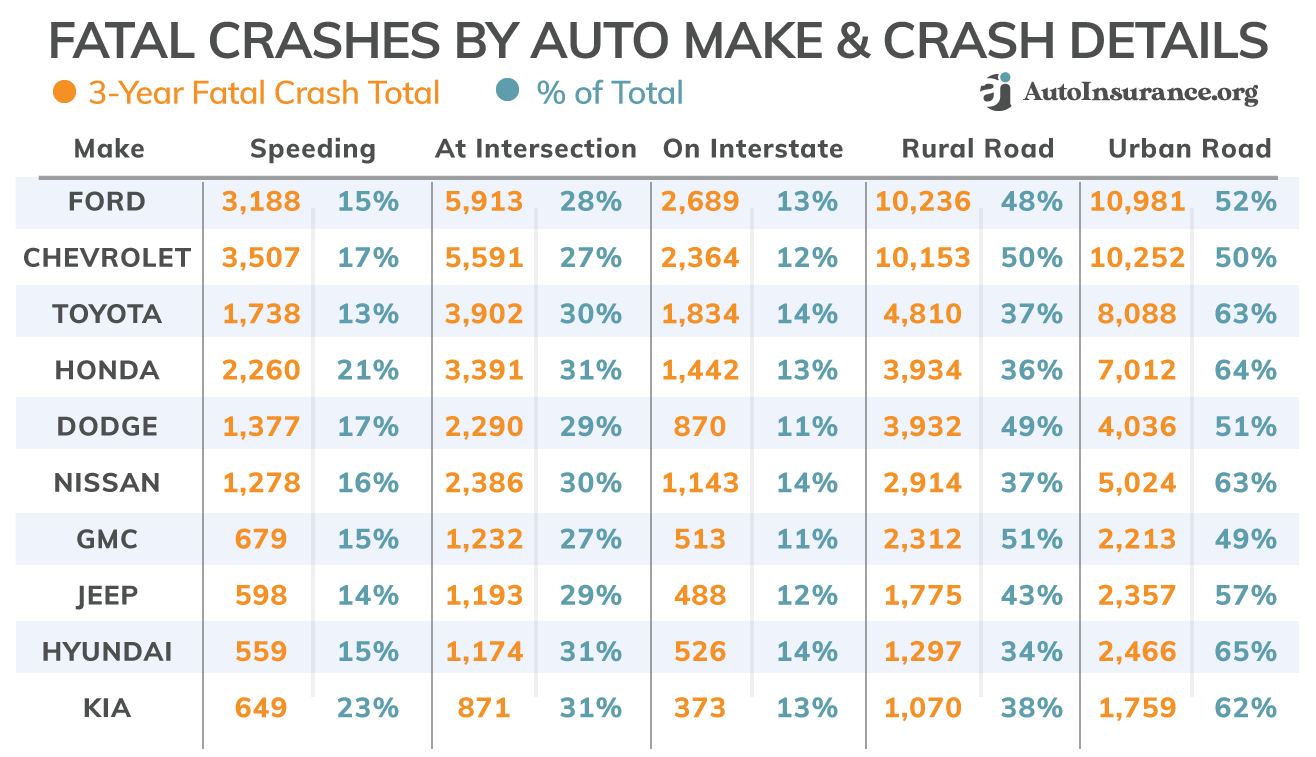 Auto Makes Fatal Crashes by Event & Location
