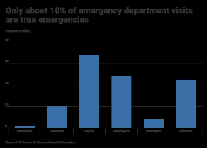 Emergency department visits based in urgency