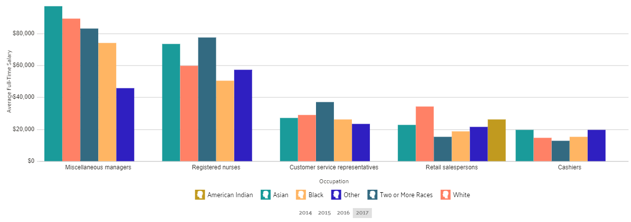 Wage by Race and Ethnicity in Common Jobs in Jacksonville