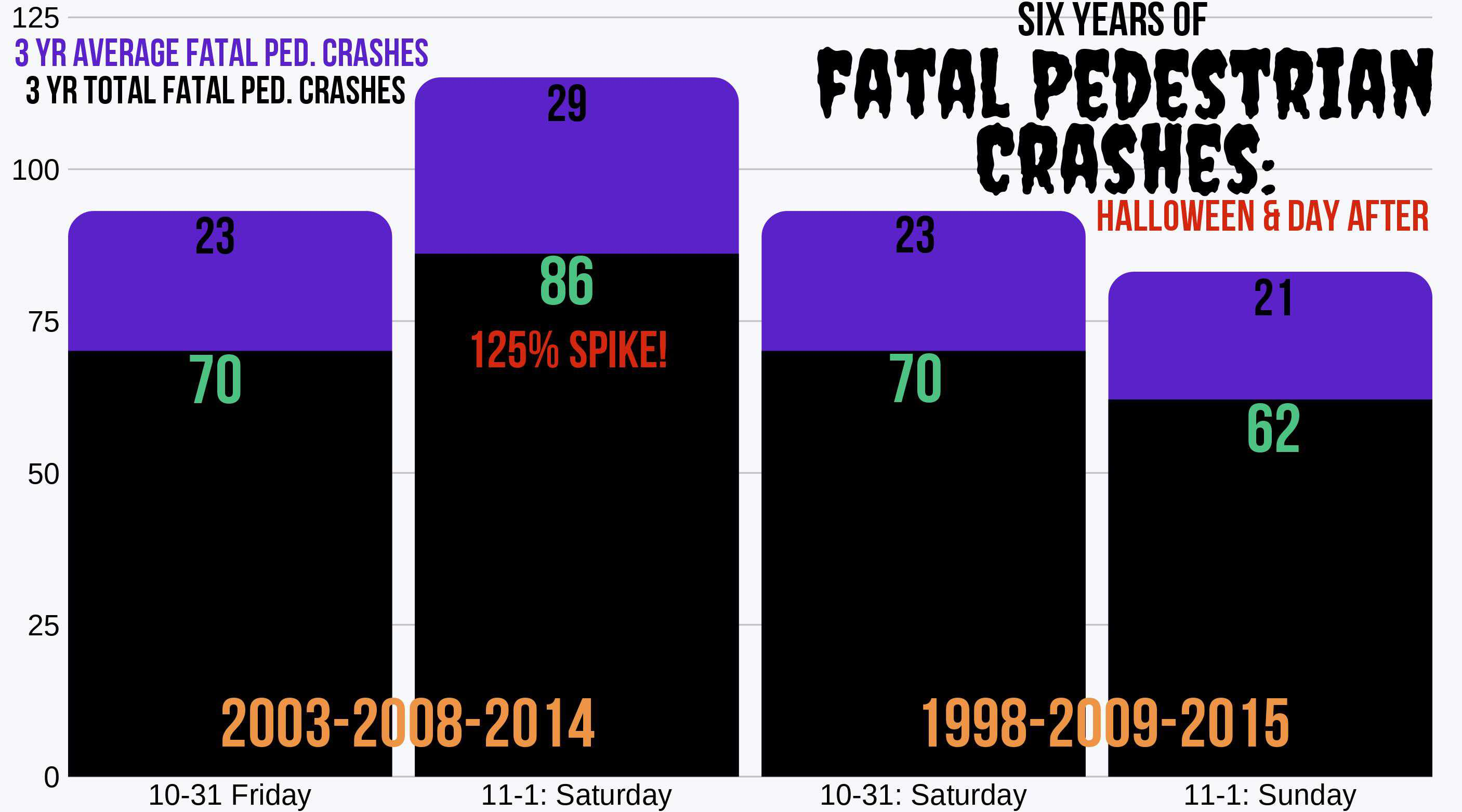 Fatal crashes involving pedestrians on Halloween and day after Friday/Saturday vs Saturday/Sunday