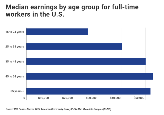 median income levels for different age groups