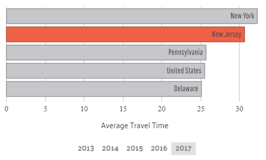 Commute Time in New Jersey