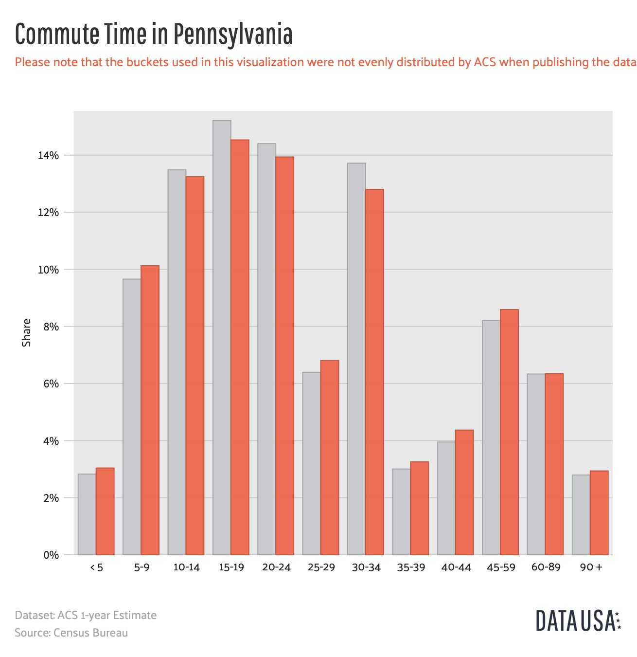 Pennsylvania Commute Time