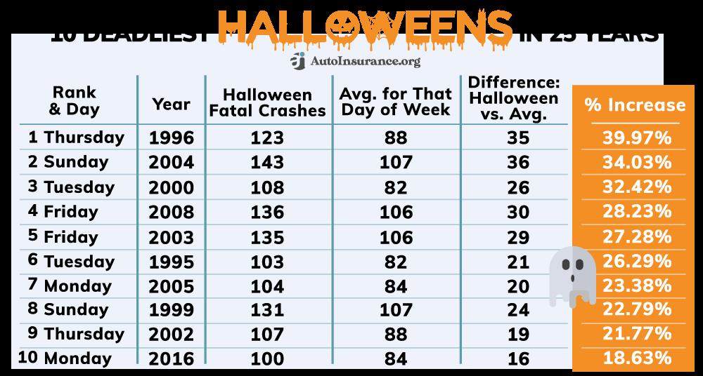 deadliest Halloweens