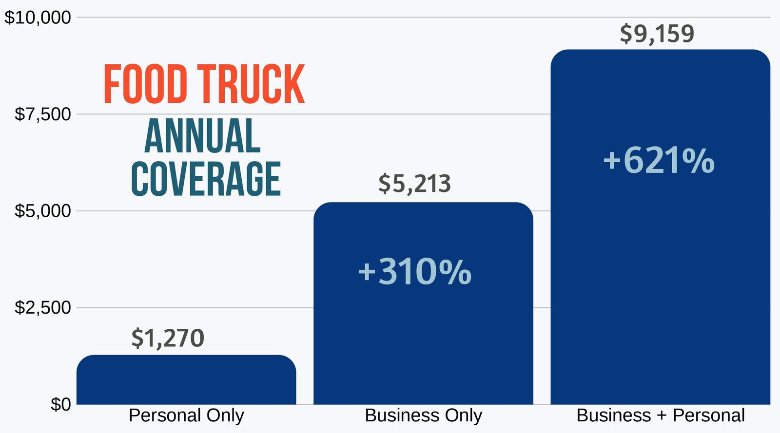 Food Truck Coverage Costs. Personal vs Business vs Both