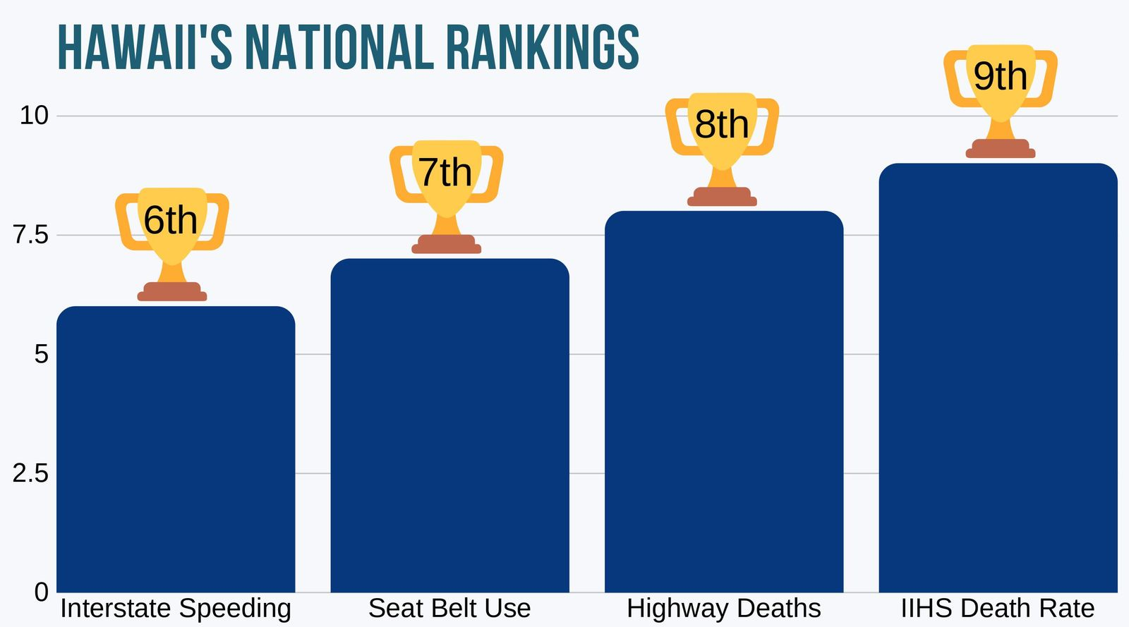 Hawaii's national rankings best four categories