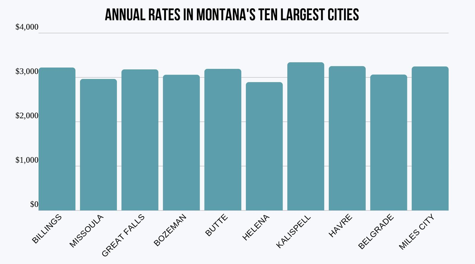 Average Car Insurance Rates In Montana's Largest Cities