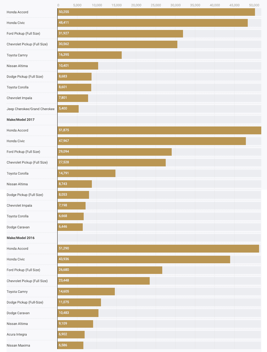 Most Vehicles Stolen Year Over Year (AI 2018)