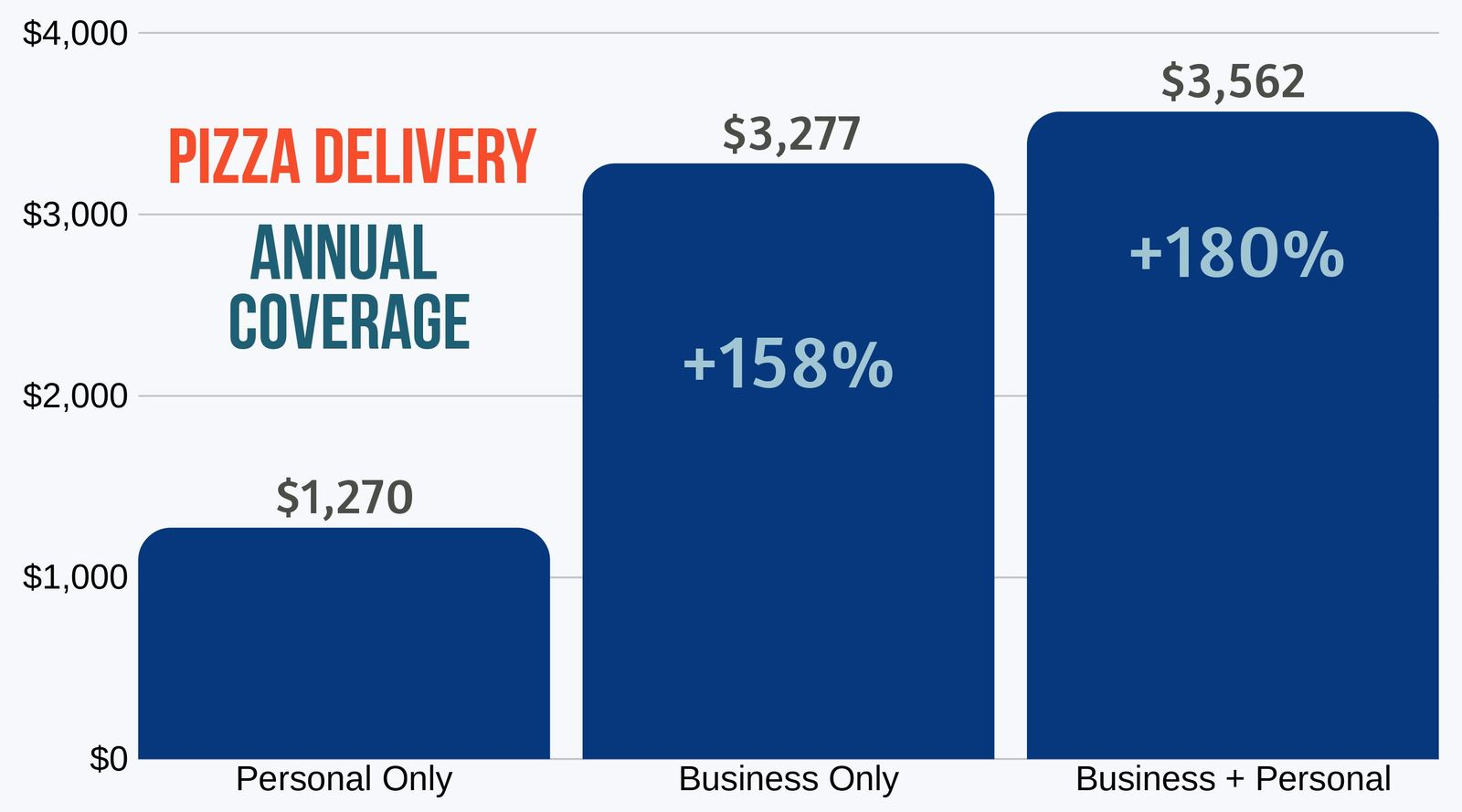 Pizza and all food delivery cost of business auto insurance policy compared to basic plan