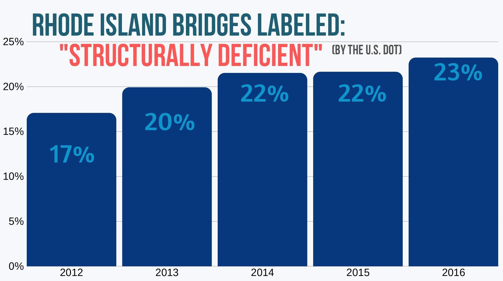 Rhode Island's Bridges Labeled Structurally Deficient by the US DOT 2012 to 2016