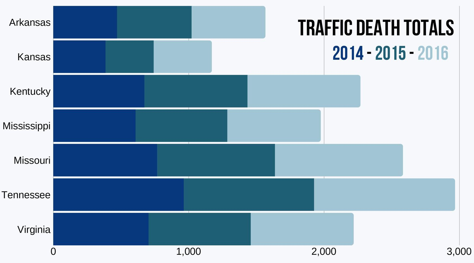 TN & Surrounding States - Traffic Deaths 2014 to 2016