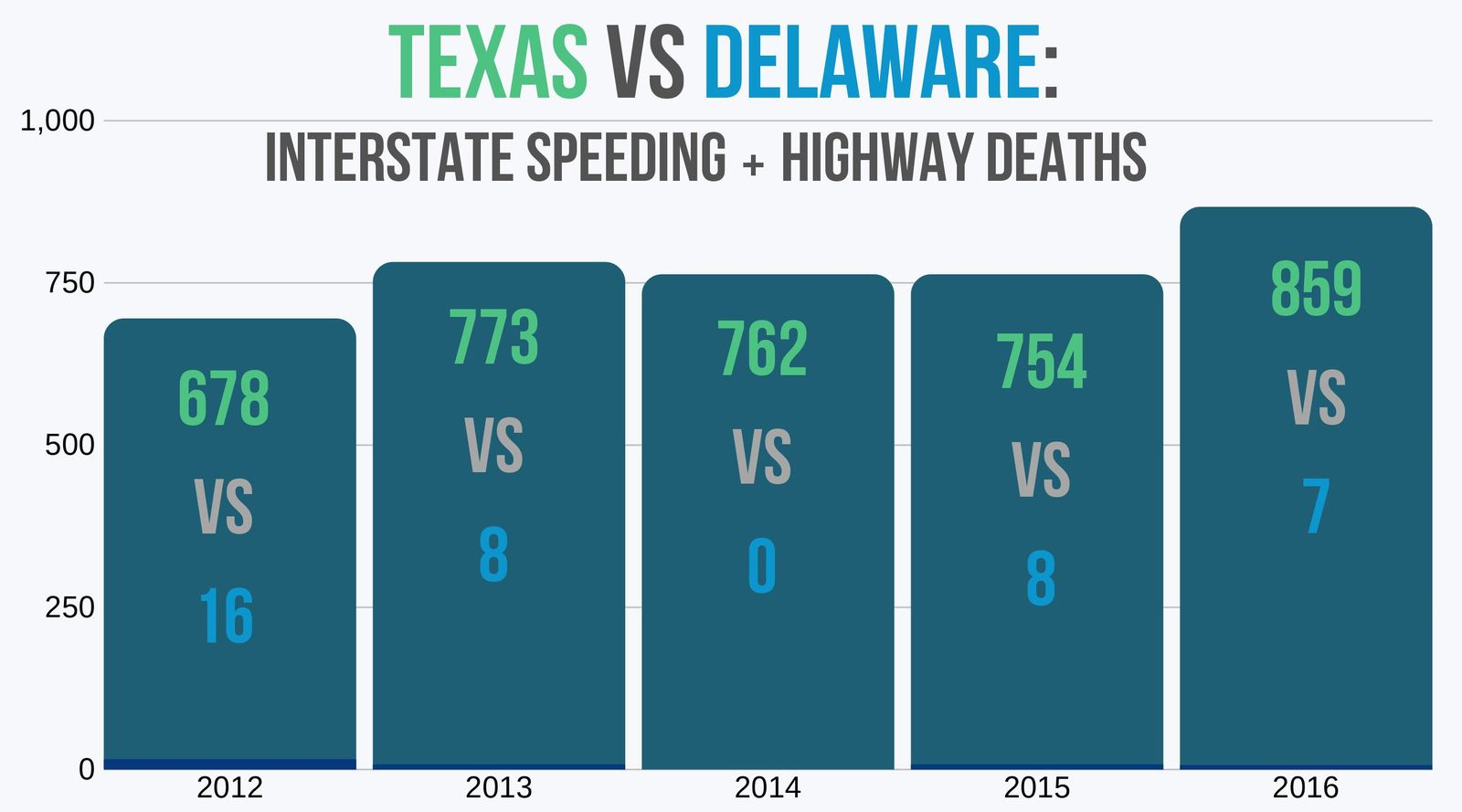 Delaware and Texas' interstate speeding and highway traffic deaths five year trend