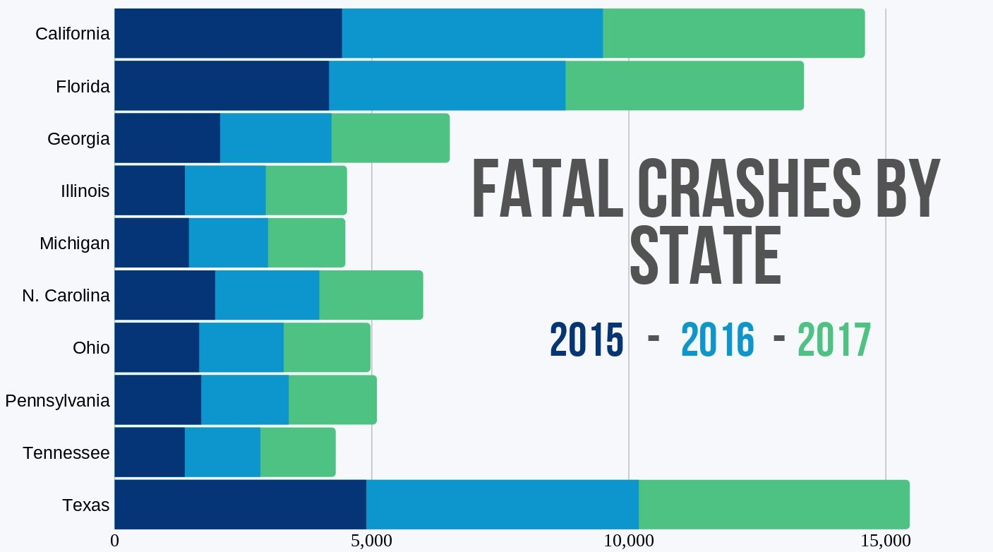 the ten states with the most fatal car crashes 2015 to 2017