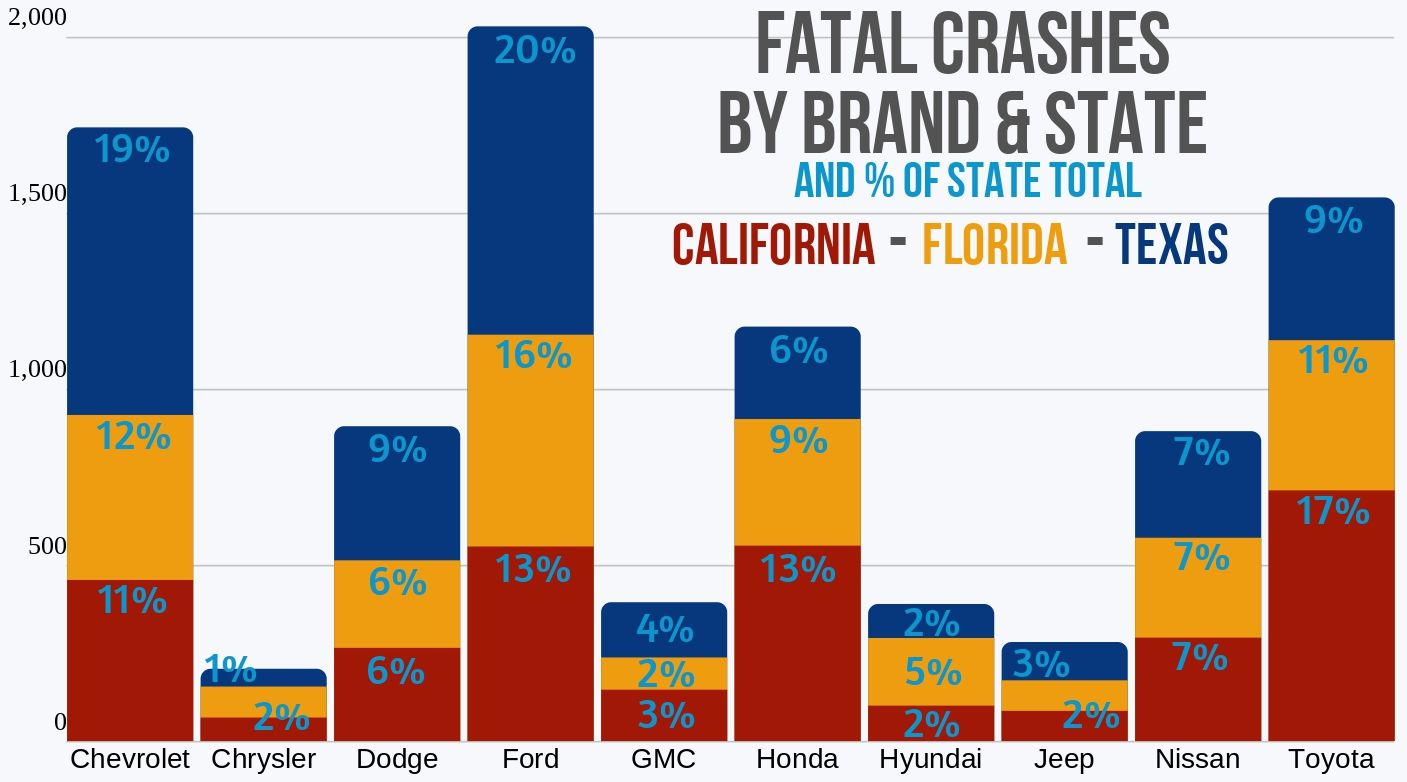 Ten brands with the most fatal crashes 3 states 2017