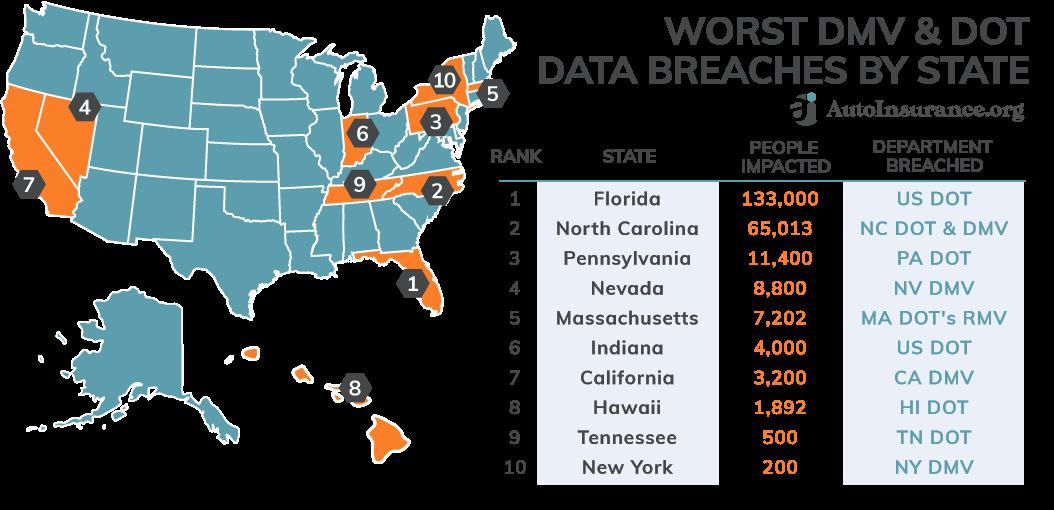 Worst DMV/DOT Breaches by State
