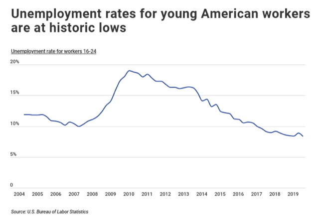 unemployment rates for young american workers