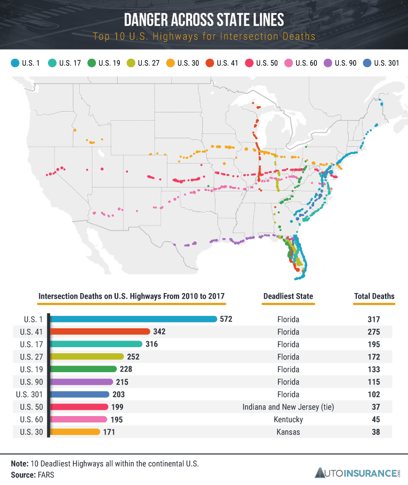 Top 10 US Highways for Intersection Deaths