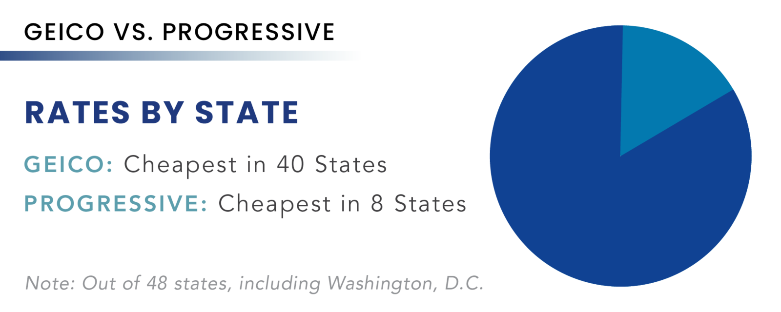 Geico v.s Progressive Auto Insurance Rates by State Comparison