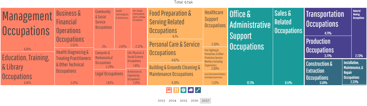 Employment by Occupations in Philadelphia
