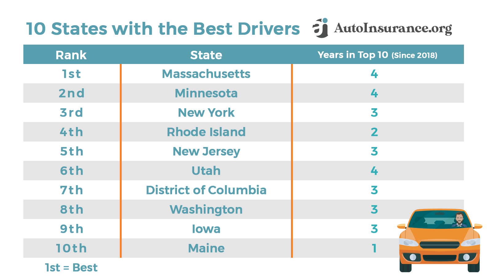 10 States with the Best Drivers