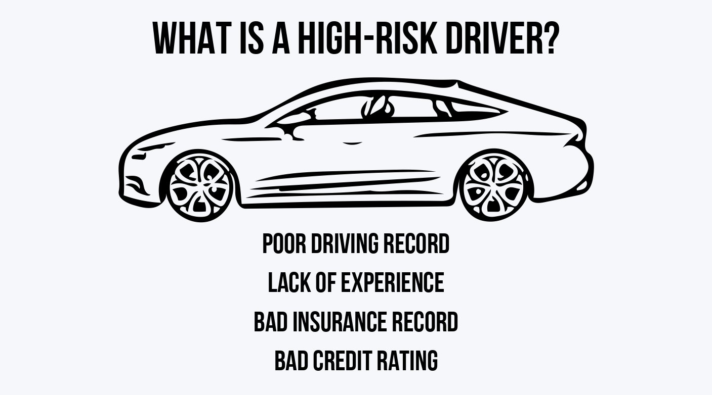 High Risk Driving Profiles- autoinsurance.org