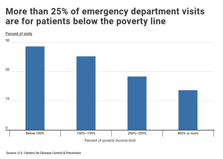 Emergency Department patient visits by poverty status