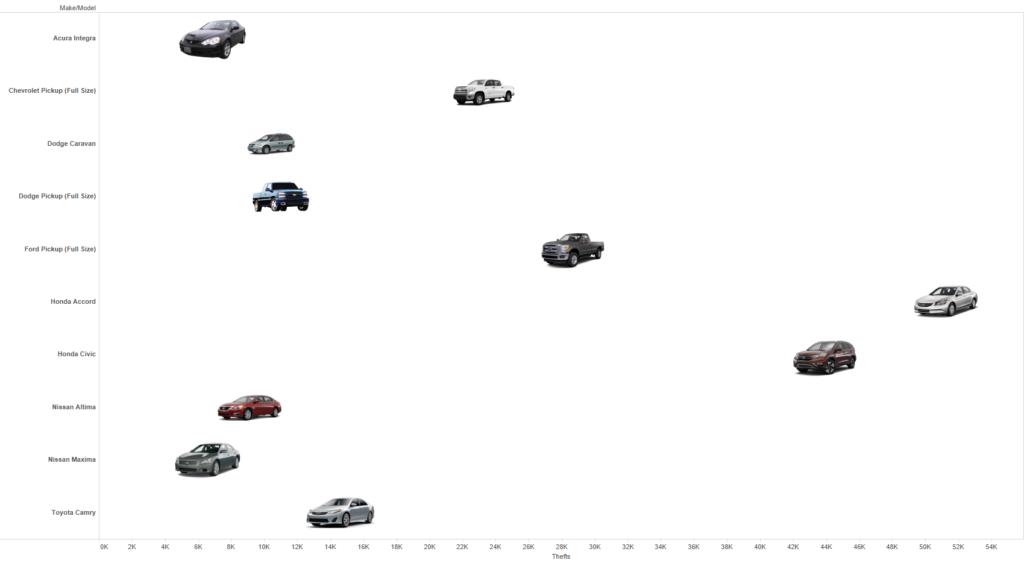 nation's most stolen vehicles