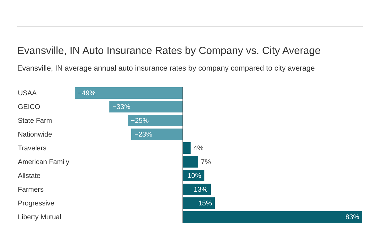 Evansville, IN Auto Insurance Rates by Company vs. City Average