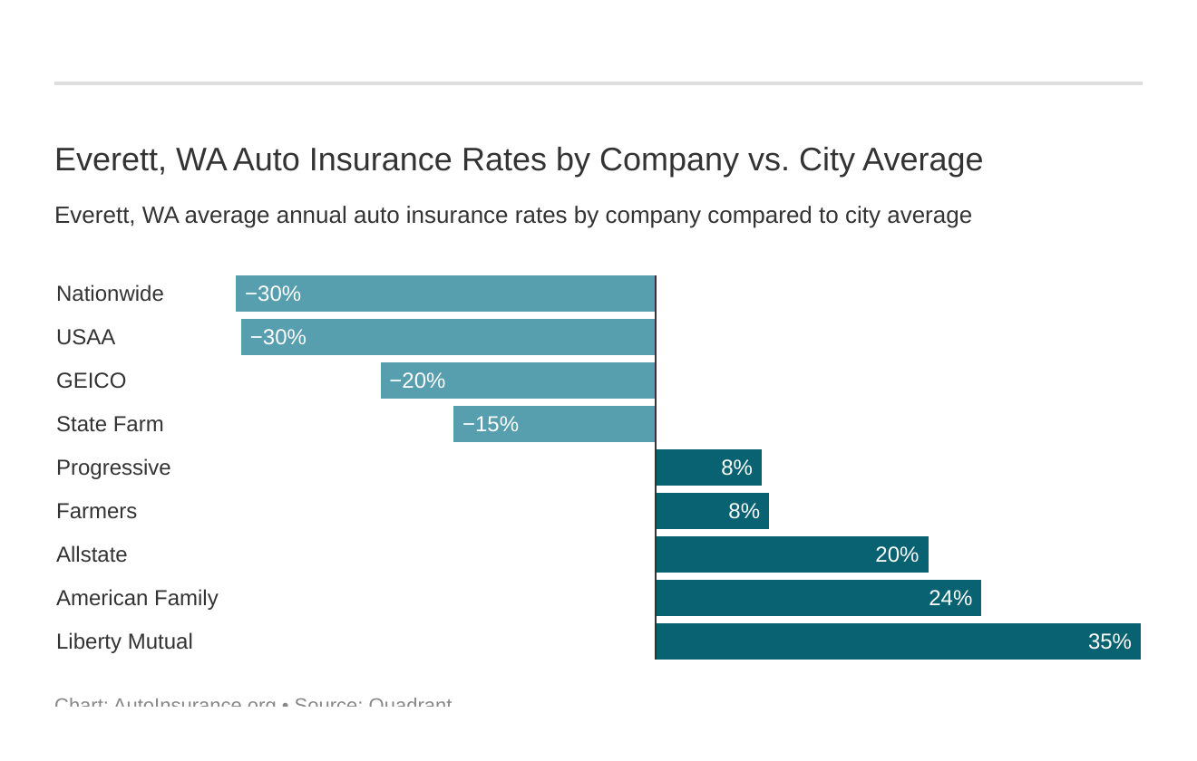Everett, WA Auto Insurance Rates by Company vs. City Average