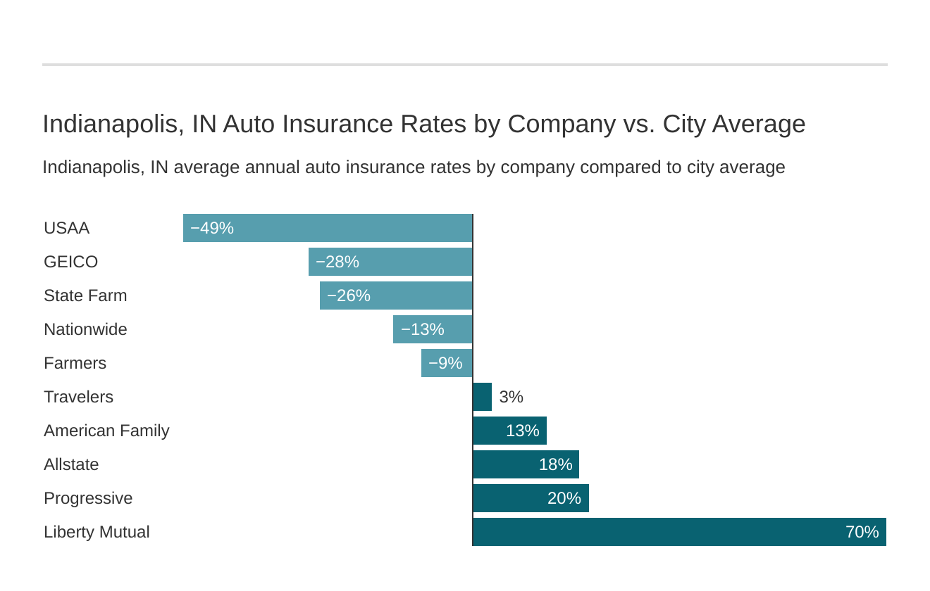 Indianapolis, IN Auto Insurance Rates by Company vs. City Average