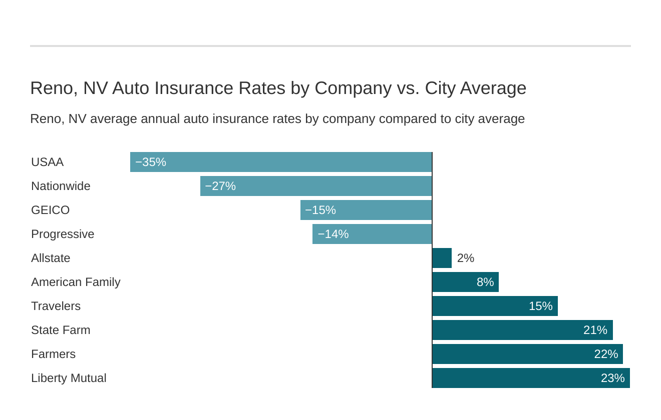 Reno, NV Auto Insurance Rates by Company vs. City Average