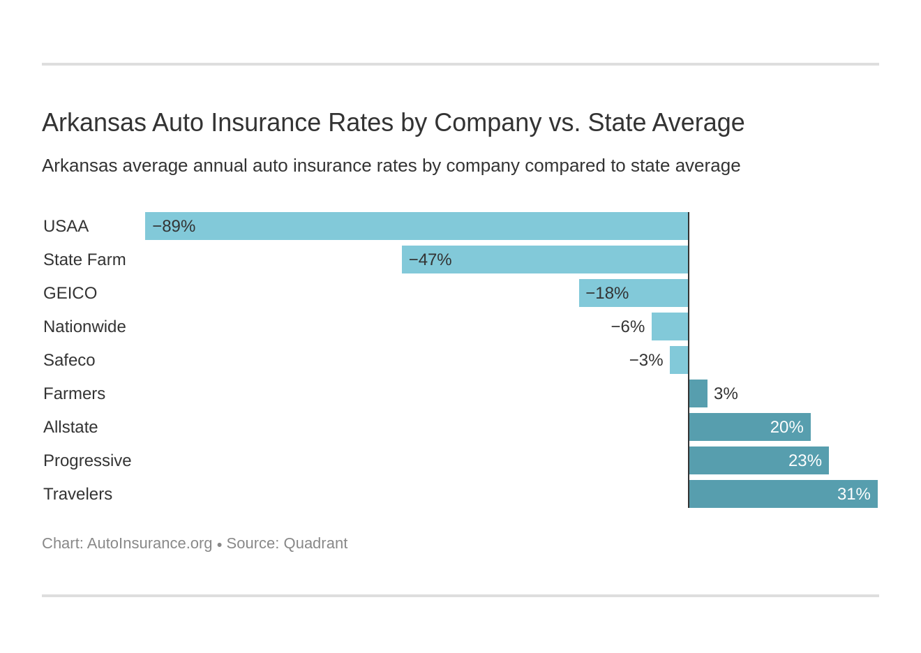 Arkansas Auto Insurance Rates by Company vs. State Average