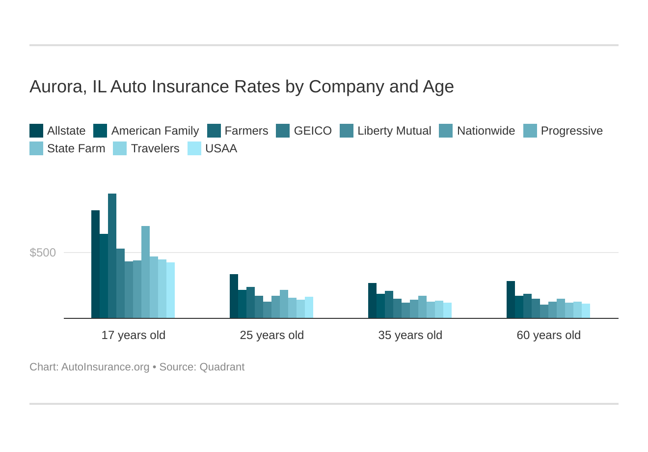 Aurora, IL Auto Insurance Rates by Company and Age