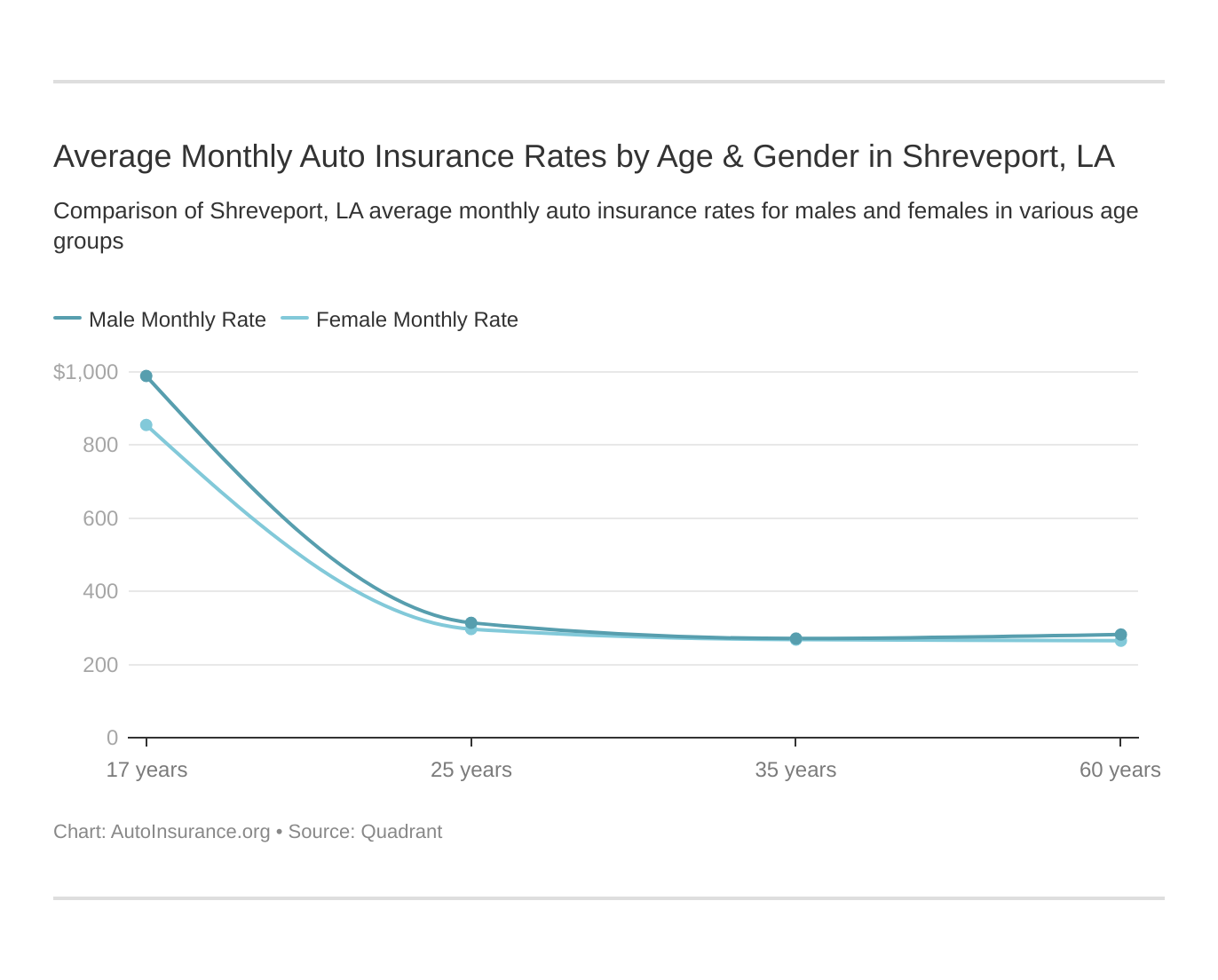 Average Monthly Auto Insurance Rates by Age & Gender in Shreveport, LA