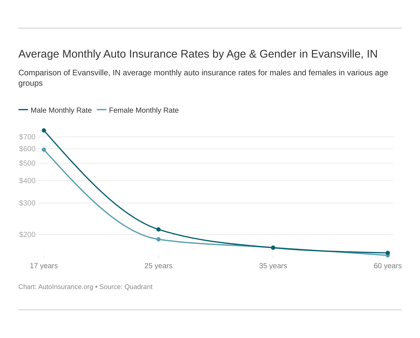 Average Monthly Auto Insurance Rates by Age & Gender in Evansville, IN