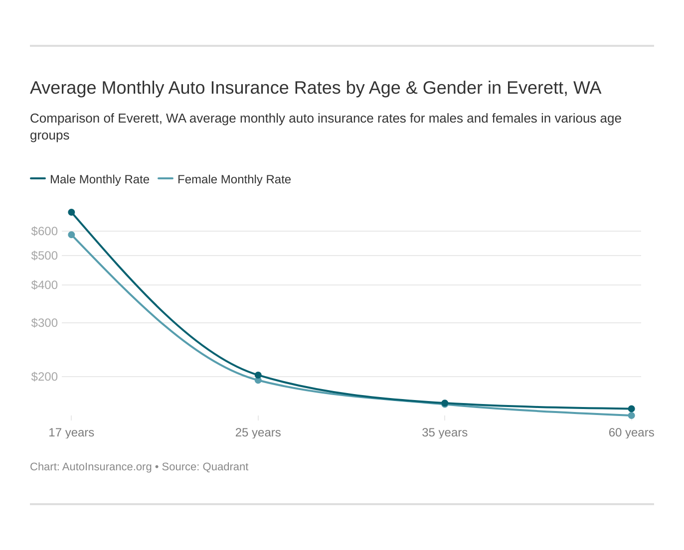 Average Monthly Auto Insurance Rates by Age & Gender in Everett, WA