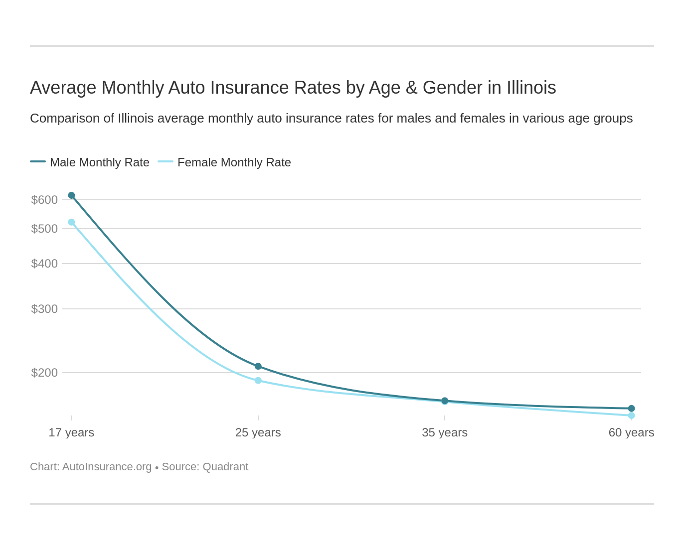 Average Monthly Auto Insurance Rates by Age & Gender in Illinois