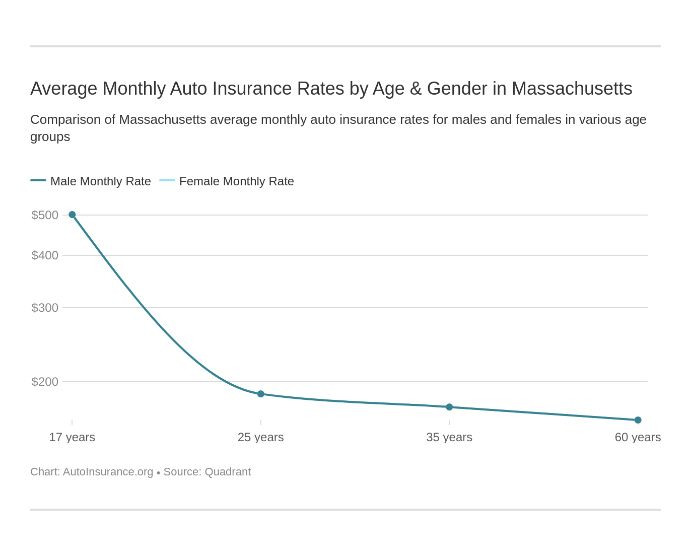 Average Monthly Auto Insurance Rates by Age & Gender in Massachusetts
