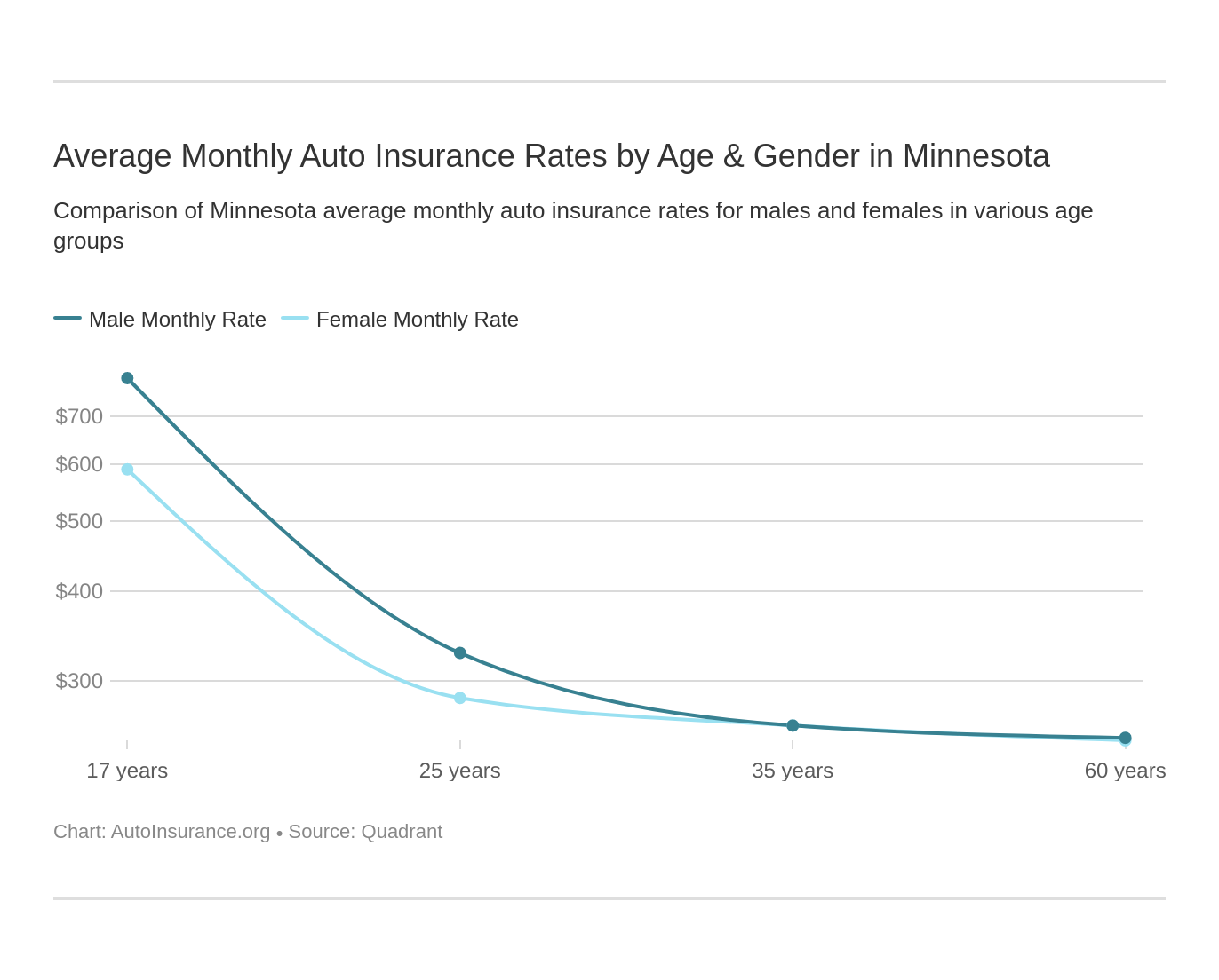 Average Monthly Auto Insurance Rates by Age & Gender in Minnesota