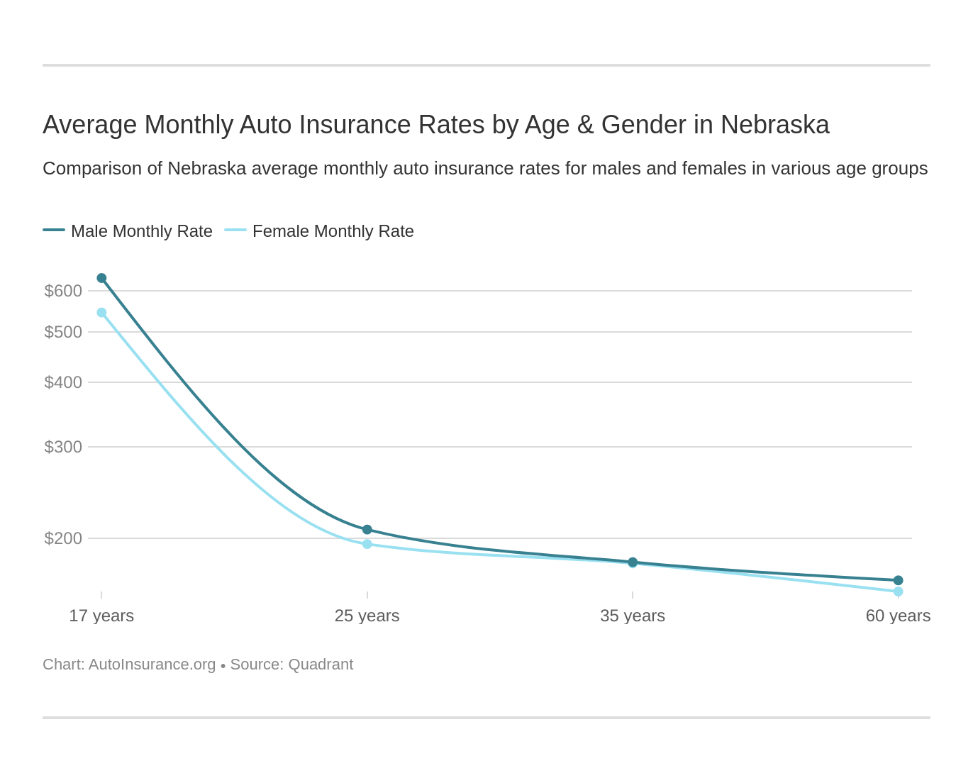 Average Monthly Auto Insurance Rates by Age & Gender in Nebraska