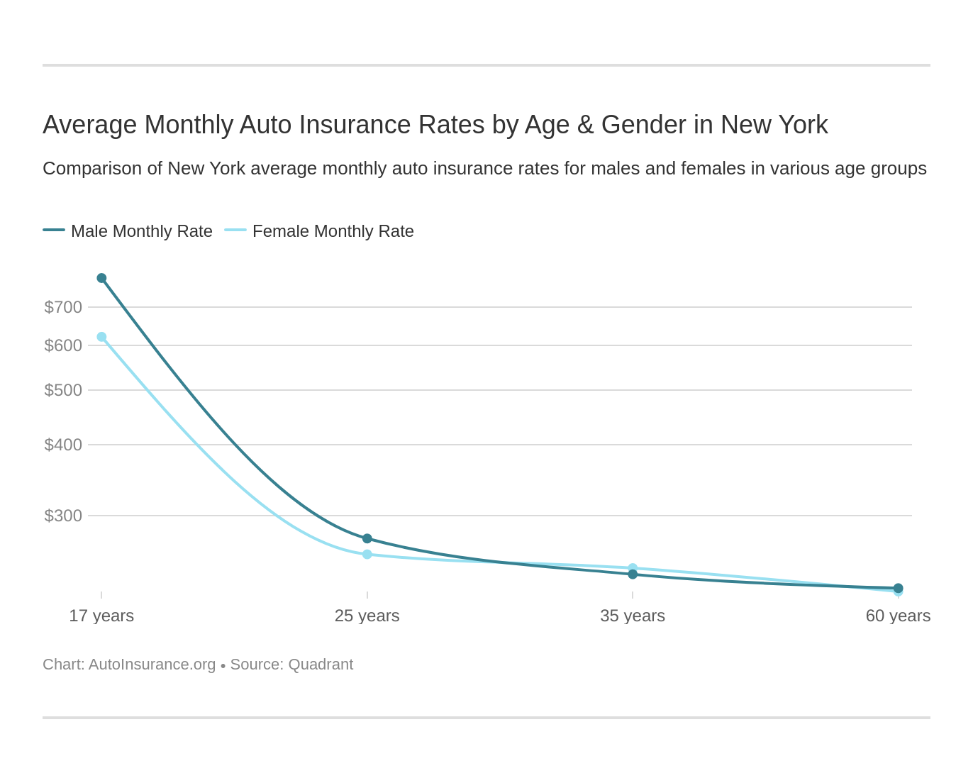 Average Monthly Auto Insurance Rates by Age & Gender in New York