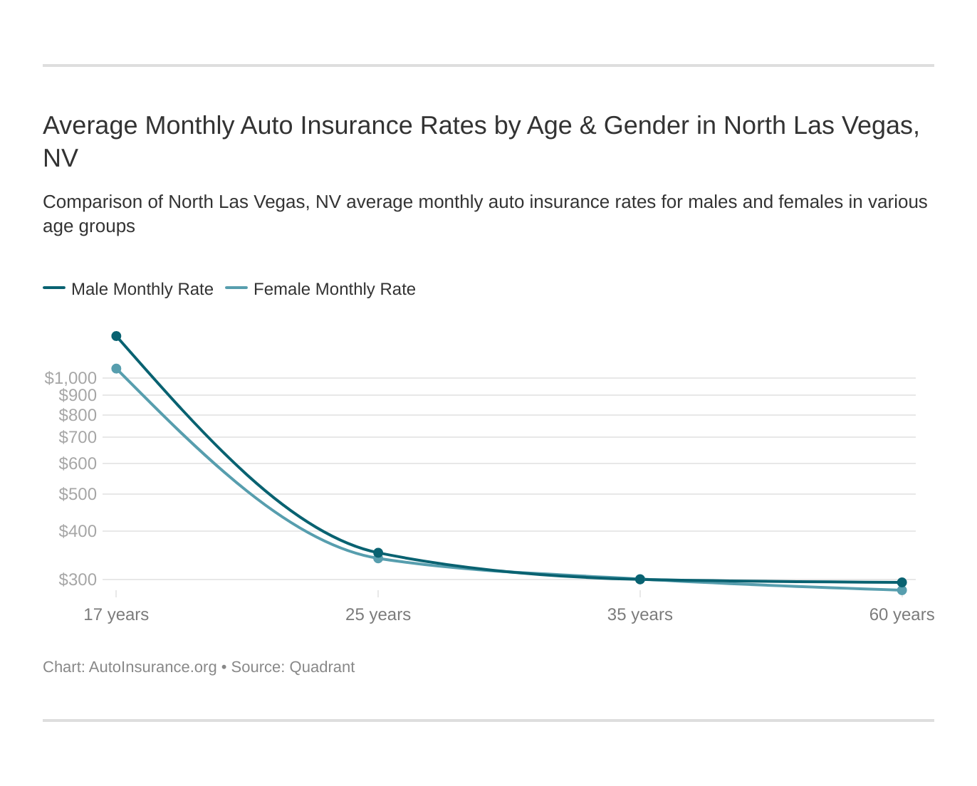 Average Monthly Auto Insurance Rates by Age & Gender in North Las Vegas, NV