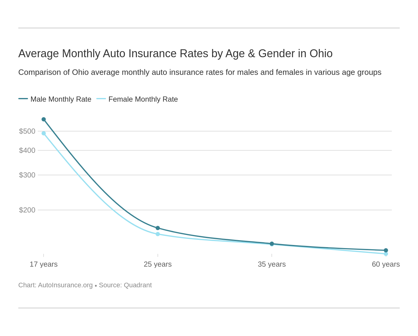 Average Monthly Auto Insurance Rates by Age & Gender in Ohio