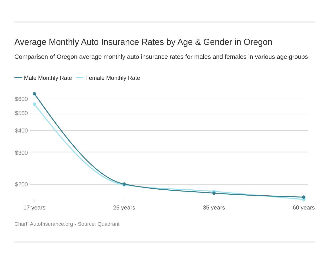 Average Monthly Auto Insurance Rates by Age & Gender in Oregon