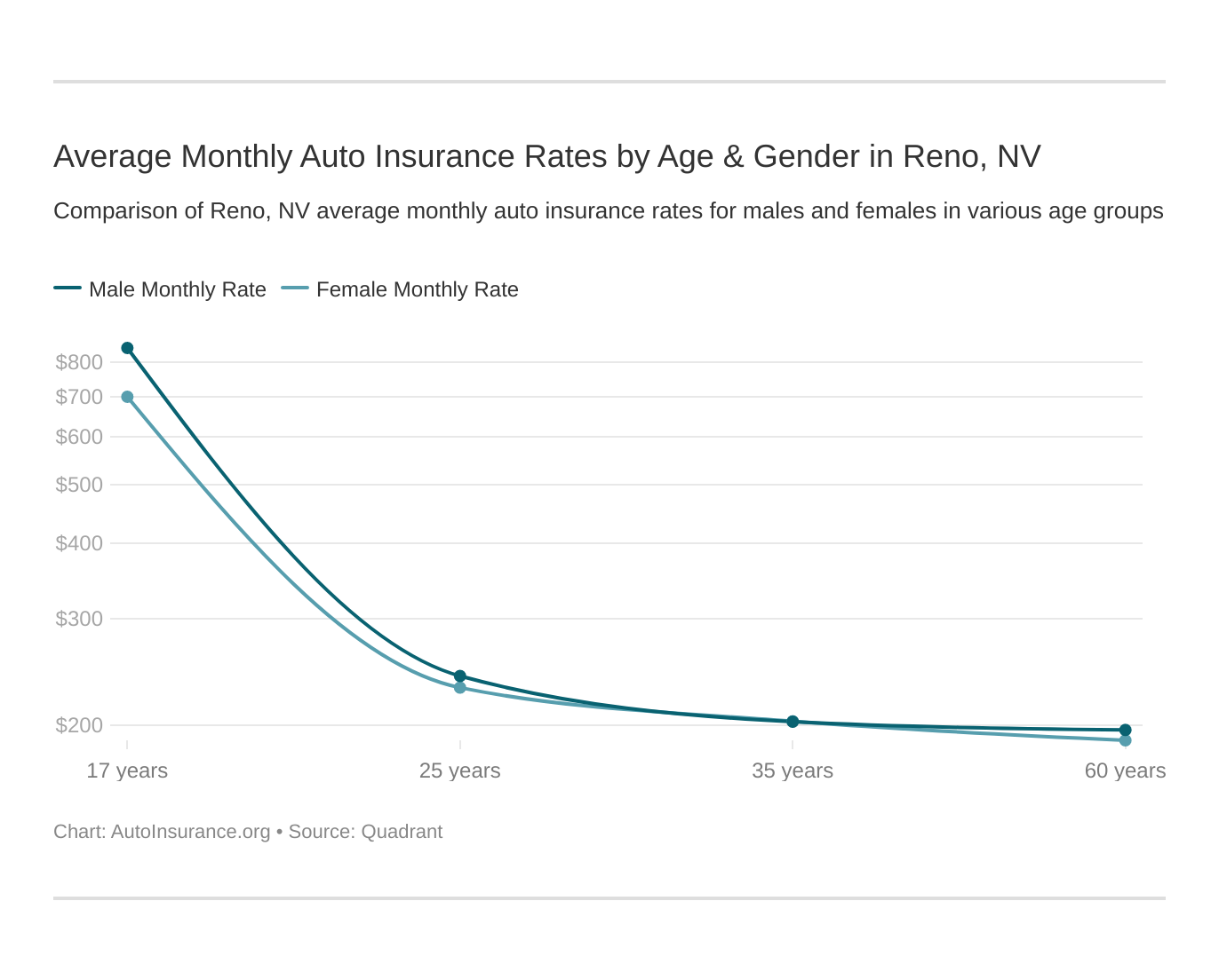 Average Monthly Auto Insurance Rates by Age & Gender in Reno, NV