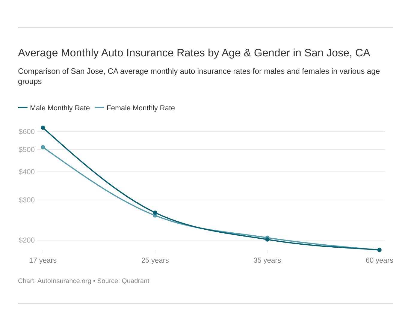 Average Monthly Auto Insurance Rates by Age & Gender in San Jose, CA