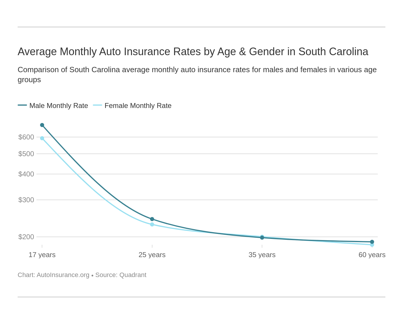 Average Monthly Auto Insurance Rates by Age & Gender in South Carolina