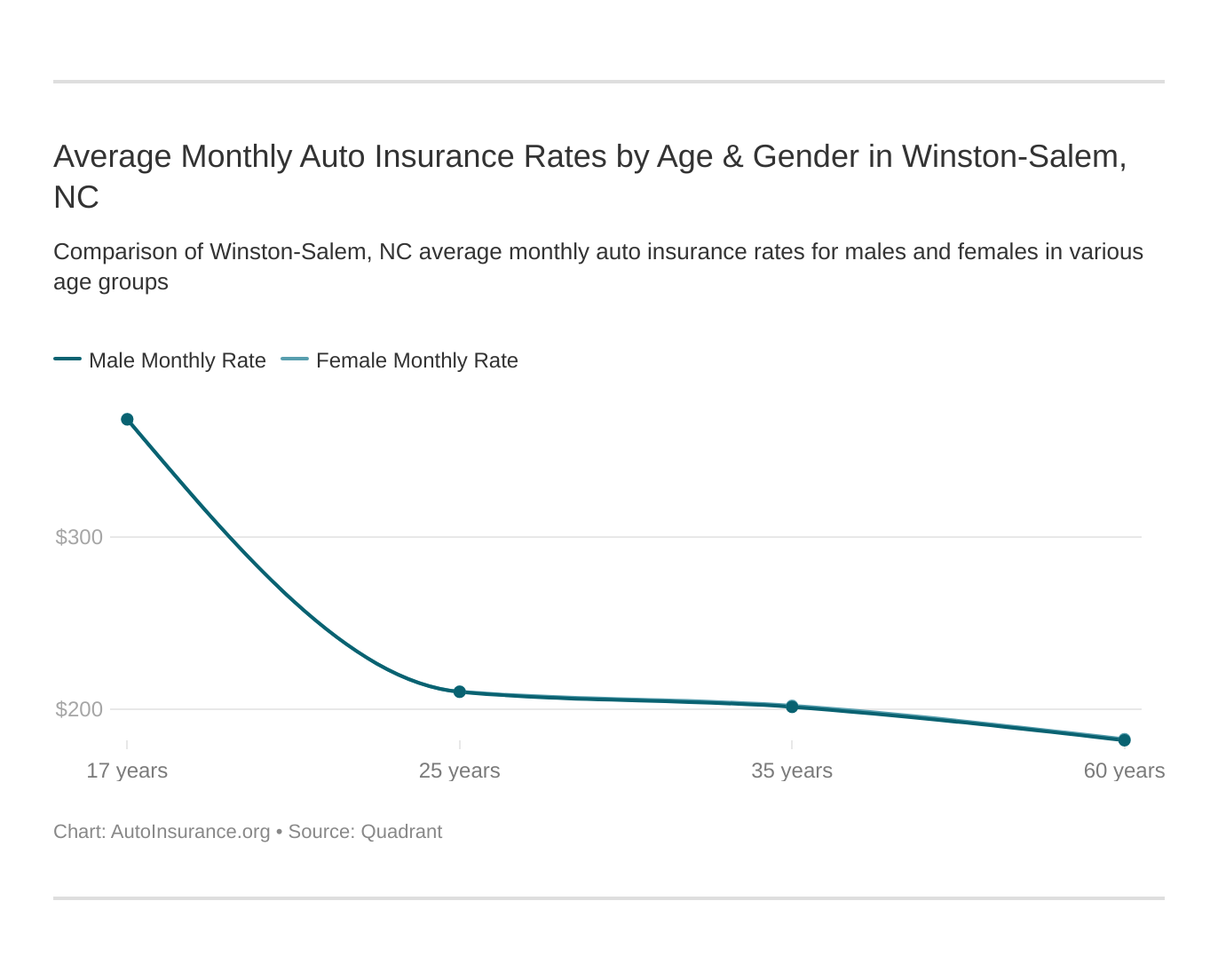 Average Monthly Auto Insurance Rates by Age & Gender in Winston-Salem, NC