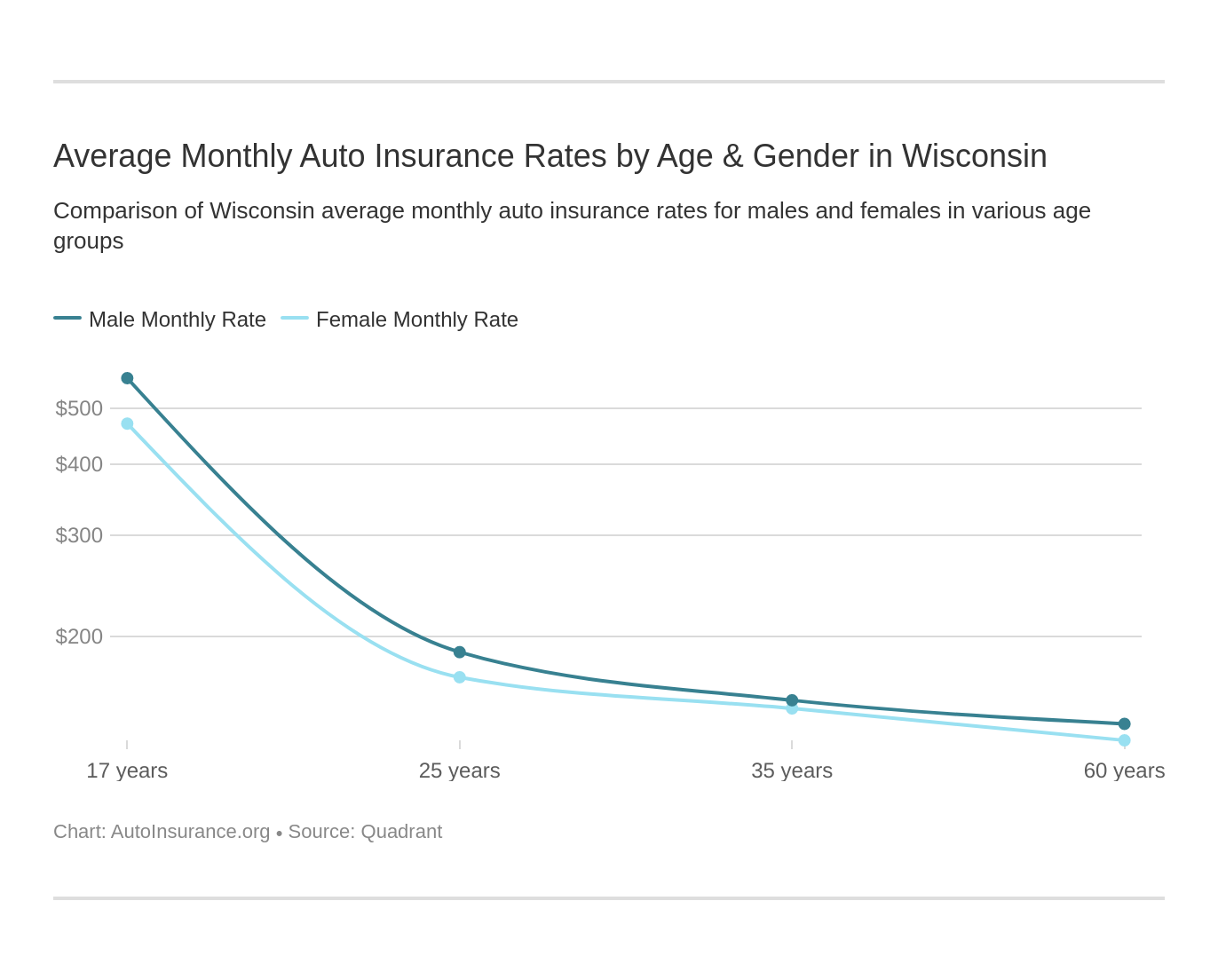 Average Monthly Auto Insurance Rates by Age & Gender in Wisconsin